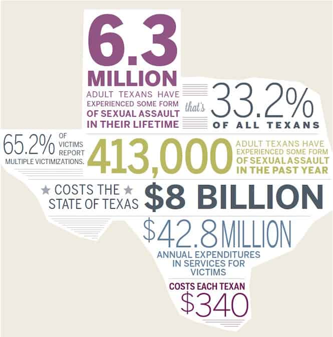 Texas sexual assault prevalence